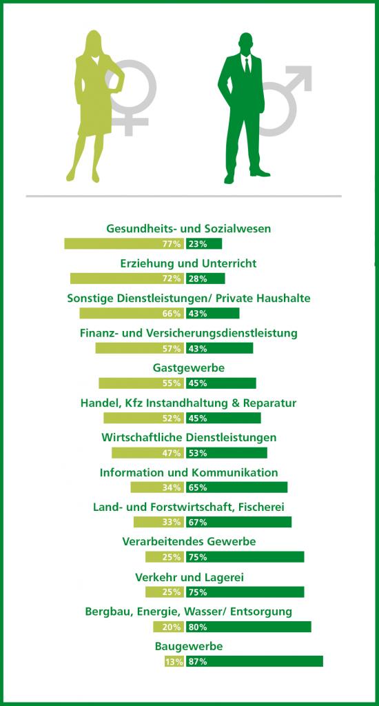 https://statistik.arbeitsagentur.de